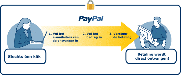 PayPal - Betalingsproces